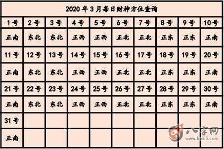 今天打麻将赢钱方位 2020年3月28日最佳方位